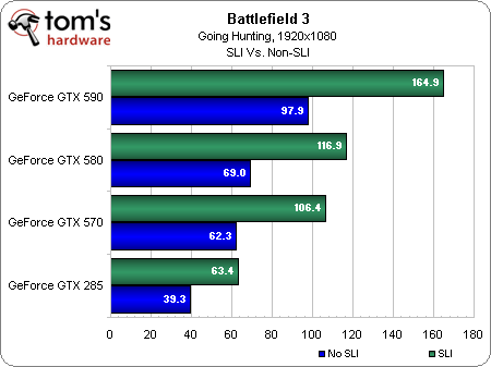 battlefield3-sli-nvidia-geforce-benchmarks