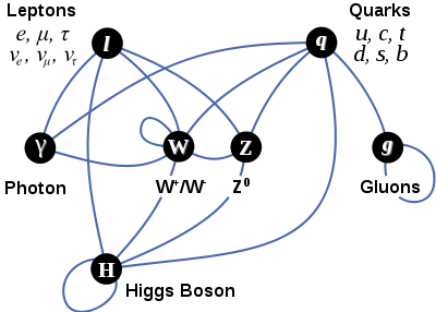 interactions of bosons and fermions