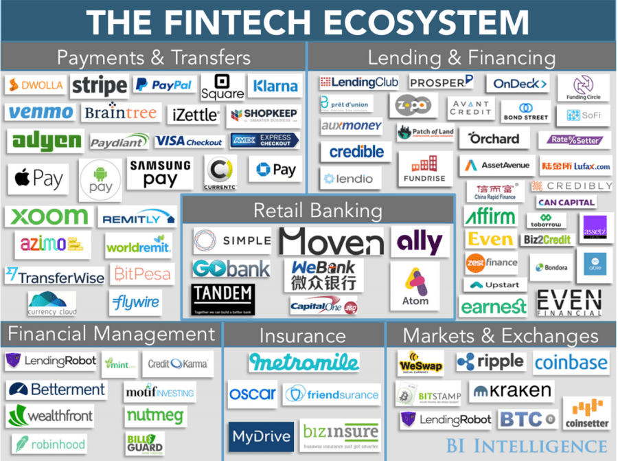 Top 5 Fintech Predictions For 2016