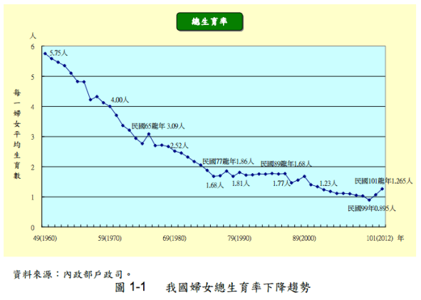 生育率下降趨勢。圖片來源:內政部人口政策白皮書