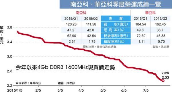 DRAM的市場需求變化極大,影響廠商營收。 圖片來源:中時電子報