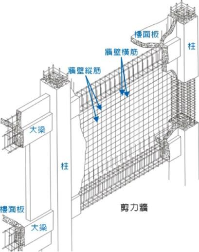 剪力牆也是承重、抗震的主要結構之一。 圖片來源:國家地震工程研究中心
