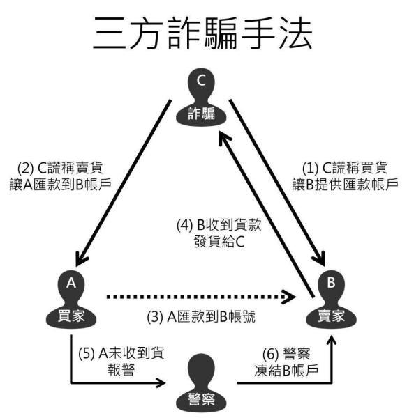 第三方詐騙手法。 圖片來源:主流虛擬幣LINE群