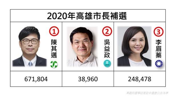 高雄市補選陳其邁勝選背後的意義。 圖片來源:新頭殼