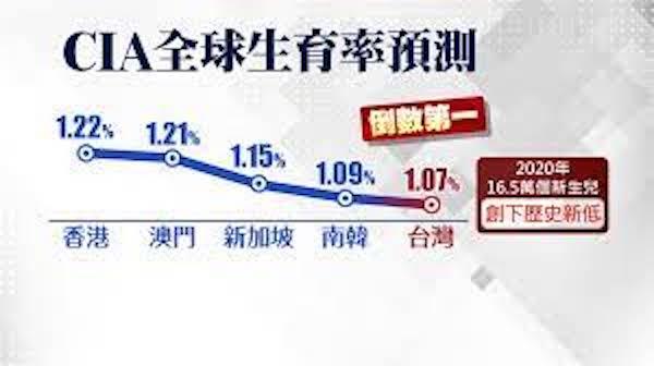 CIA預測台灣生育率將為全球倒數第一。 圖片來源:台視