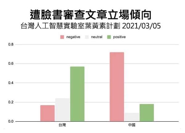 台灣人工智慧實驗室葉黃素計畫。 圖片來源:Taiwan AI Labs臉書專頁;綠色為正面情緒文章、紅色為負面情緒文章。