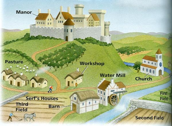 中世紀封建制度下的典型莊園。 圖片來源:巴哈姆特