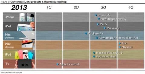 Apple製品ロードマップ
