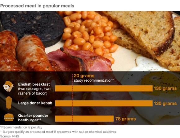 Meat in popular meals