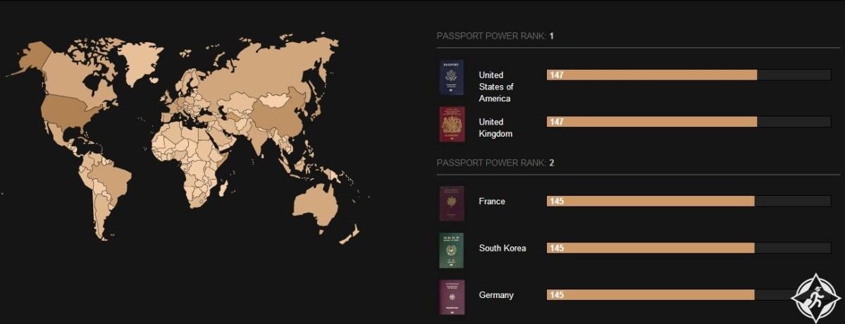 قائمة كاملة بتصنيف جوازات السفر في العالم