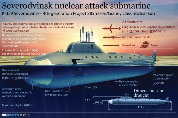 Infographic of Project 885 submarine via RIA Novosti