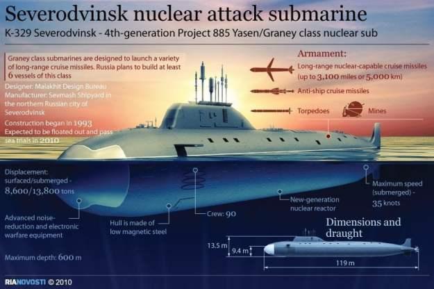 Infographic of Project 885 submarine via RIA Novosti