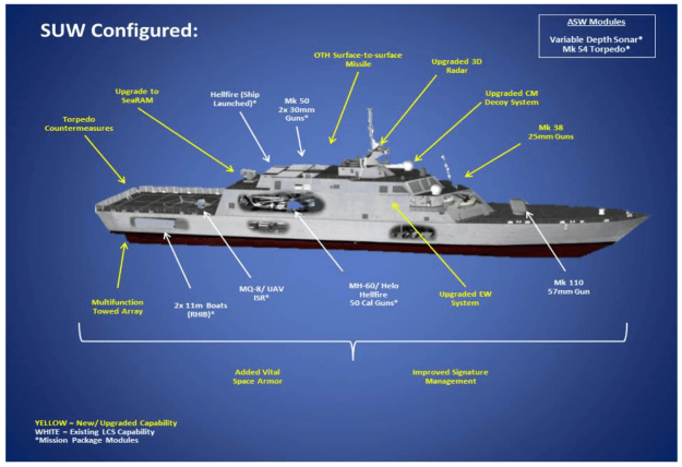 A modified Littoral Combat Ship design based on the Lockheed Martin Freedom-class. US Navy Image