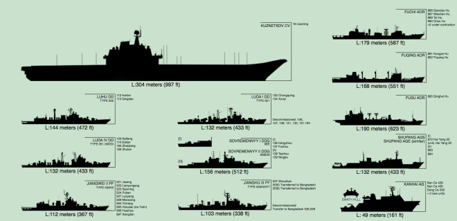 Document: Office of Naval Intelligence Chinese Military and Coast Guard Ship Identification Guide