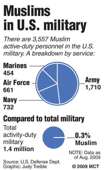how many muslims in the military