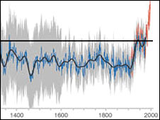 IPCC TAR (2001) Hockey Stick