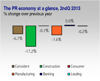 Puerto Rico's coincident index, which helps economists measure current conditions, depicted a 3.1 percent decline in employment followed by deeper fall of 9.5 percent in payroll, compared with the same quarter in 2012. (Credit: Heidie Calero Consulting)