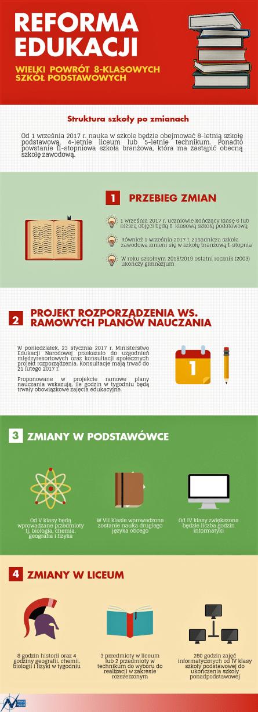 reforma edukacji infografika newsmap