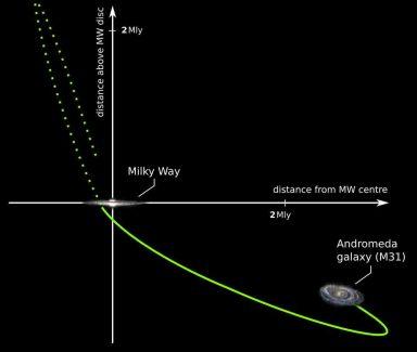 Das schematische Diagramm zeigt, wie vor zehn Milliarden Jahren die Andromeda-Galaxie (rechts unten) mit der Milchstraße (an den Schnittpunkten der Achsen) kollidierte. Daraufhin entfernte sich die Andromeda-Galaxie maximal um drei Millionen Lichtjahre und nähert sich nun wieder der Milchstraße. (c) Grafik: Fabian Lüghausen/Uni Bonn