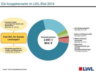 Ausgabenstruktur des LWL-Etats 2014 Grafik: LWL