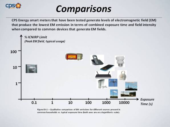 EPRI's study found smart meters emit far lower levels of radio frequency than other common household appliances.