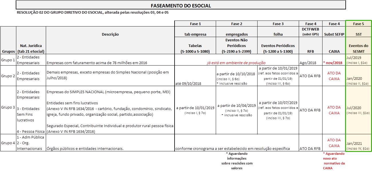 tabela_faseamento_esocial