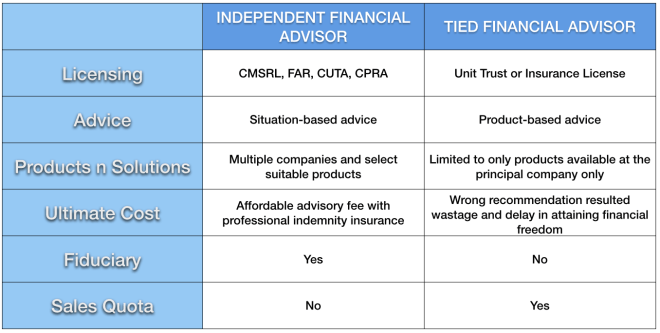 Difference between Independent Financial Advisor (IFA) and Tied Financial Advisor (TFA)