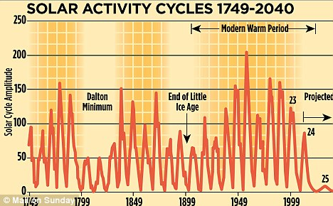 Solar Cycle 25 and Next Grand Minimum