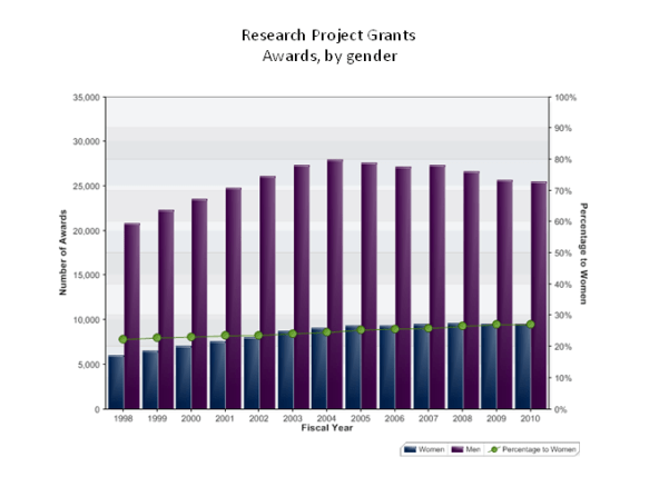 Graph showing that 27% of research project grants go to women