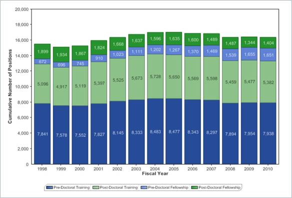 numbers of full-time positions for NRSA grants 1998-2010