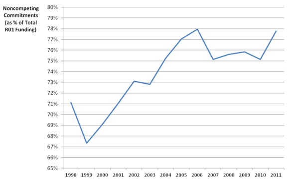 graph of noncompeting commitments as % of total R01 funding showing and increase over time 1998 to 2011
