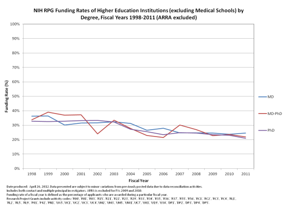 RPG funding rates 1998-2011 for higher ed institutions
