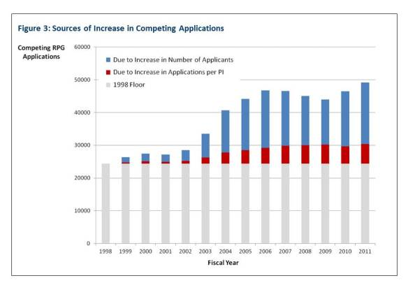 Figure 3: Sources of Increase in Competing Applications