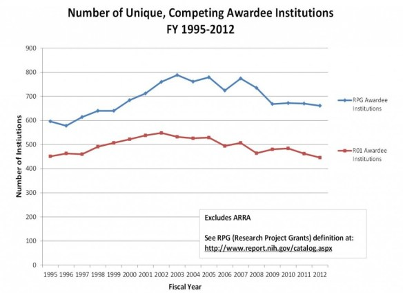 Graph of Unique, Competing Awardee Institutions Excludes ARRA. See RPG definition at //www.report.nih.gov/catalog.aspx Visit RePORT (//report.nih.gov/special_reports_and_current_issues/index.aspx) for data tables