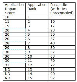 Table showing application impact scores (10, 11, 19, 20, 20, 20, 28, 29,30, 30, 30, 31, ND, ND,ND) and their corresponding application rank: (1 through 15), and a third column with tied percentiles unreconciled. Corresponding percentiles are: 3, 10, 17, 23, 30, 37, 43, 50, 57, 63, 70, 77, 83, 90, 97. The cells containing tied application impact scores are highlighted.