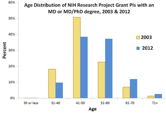 Age Distribution of NIH Research Project Grant PIs with an MD or MD/PhD degree, 2003 & 2012 for data tables visit http://RePORT.nih.gov