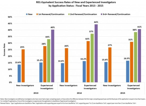Bar graph showing success rates of new and experienced investigators by application status, FY2013-2015. Visit the Report Archive page for full data tables https://report.nih.gov/special_reports_and_current_issues/index.aspx