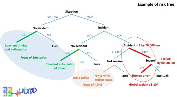 Example of risk tree