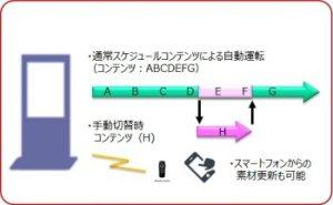 ハイブリッドデジタルサイネージ仕組みイメージ