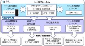 <両社の協業における「AISonar」活用イメージ>