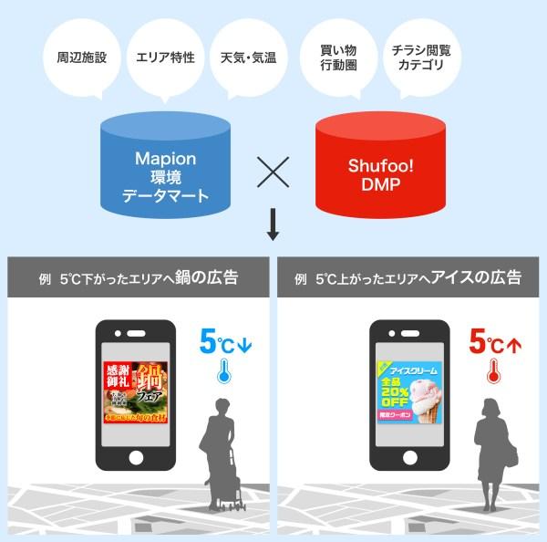 凸版印刷Shufoo! 気象ターゲティング広告サービス概要