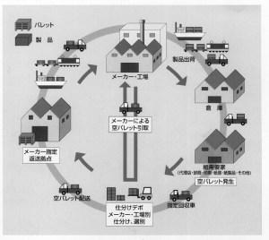 回収システムの流れ