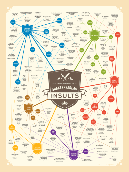 Shakespearean Insults Infographic | From the blog of Nicholas C. Rossis, author of science fiction, the Pearseus epic fantasy series and children's books
