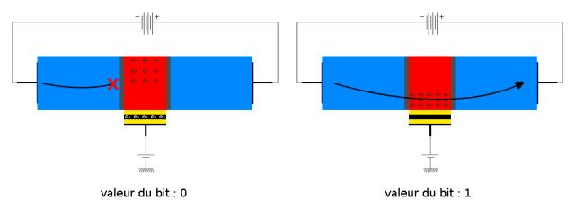 memory-effect