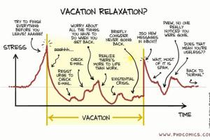 Life before, during, and after a vacation
