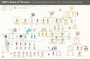 Relationships and Connections in A Song of Ice and Fire
