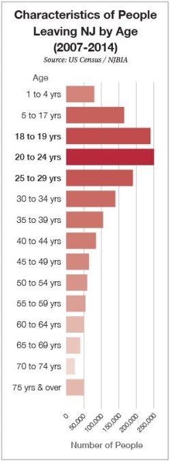 MAG-Millenials-Chart