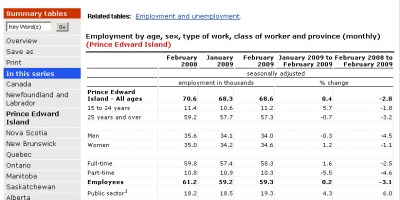 Employment on PEI Feb 2009