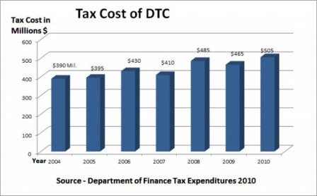 DTC Tax Expenditures 640x397 Do not let the facts interfere with good story photo