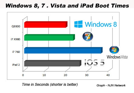 Win 8 iPad boot chart Windows 8 Consumer Preview boots faster than an iPad photo